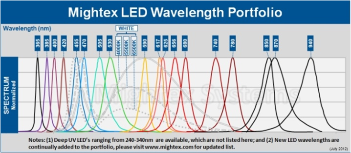 led-wavelength-1.png